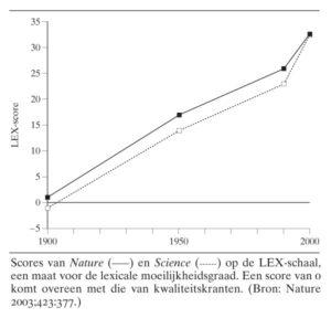 Grafiek die steeds slechtere leesbaarheid van wetenschappelijke literatuur illustreert